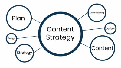diagram showing the steps to creating a content strategy